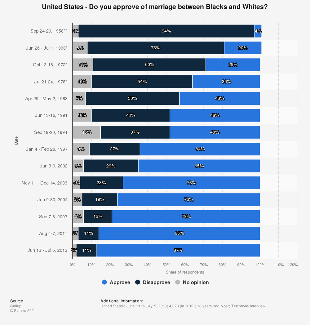 Statistic: United States - Do you approve of marriage between Blacks and Whites? | Statista