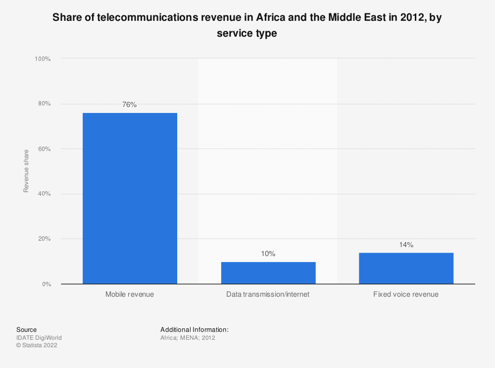 Statistic: Share of telecommunications revenue in Africa and the Middle East in 2012, by service type | Statista
