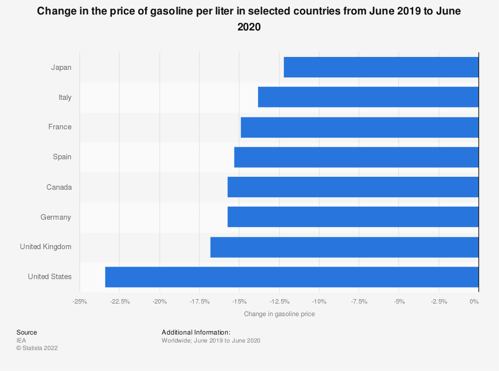 Statistic: Change in the price of gasoline per liter in selected countries from December 2018 to December 2019 | Statista