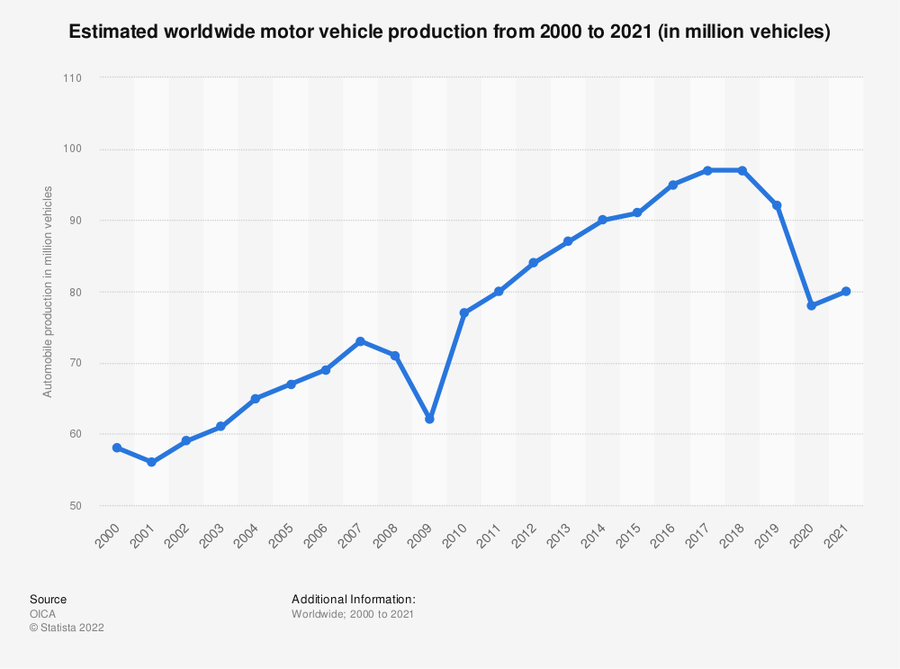 Statistic: Estimated worldwide automobile production from 2000 to 2018 (in million vehicles) | Statista