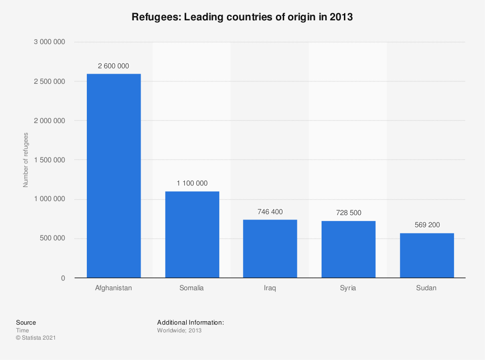 Statistic: Refugees: Leading countries of origin in 2013 | Statista