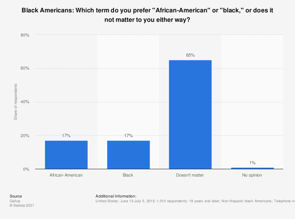 "Statistic: Black Americans: Which term do you prefer ""African-American"" or ""black,"" or does it not matter to you either way? 