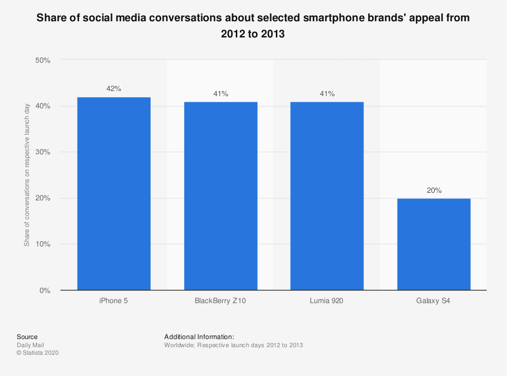 Statistic: Share of social media conversations about selected smartphone brands' appeal from 2012 to 2013   Statista