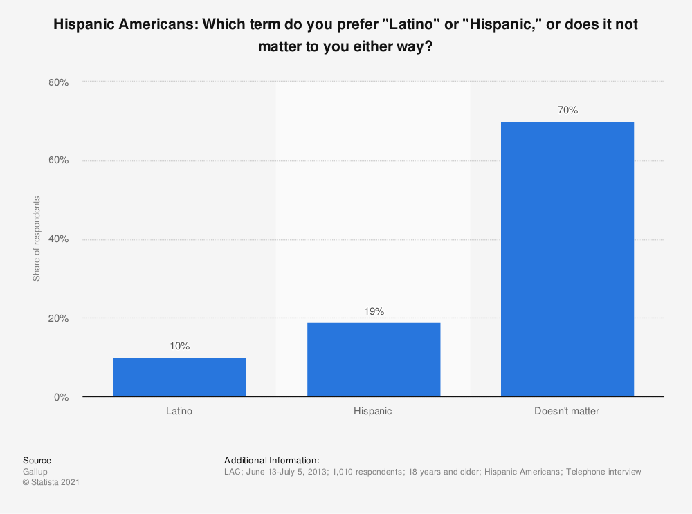 """Statistic: Hispanic Americans: Which term do you prefer """"Latino"""" or """"Hispanic,"""" or does it not matter to you either way? 