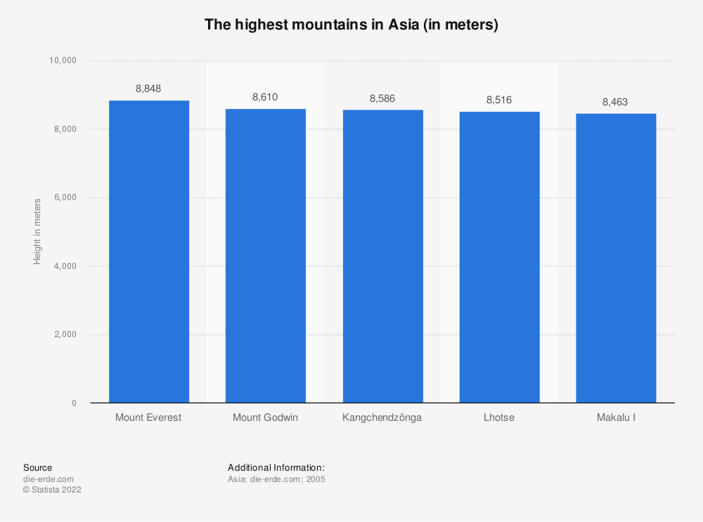 Statistic: The highest mountains in Asia (in meters) | Statista