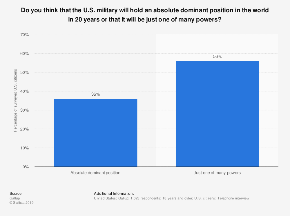 Statistic: Do you think that the U.S. military will hold an absolute dominant position in the world in 20 years or that it will be just one of many powers? | Statista