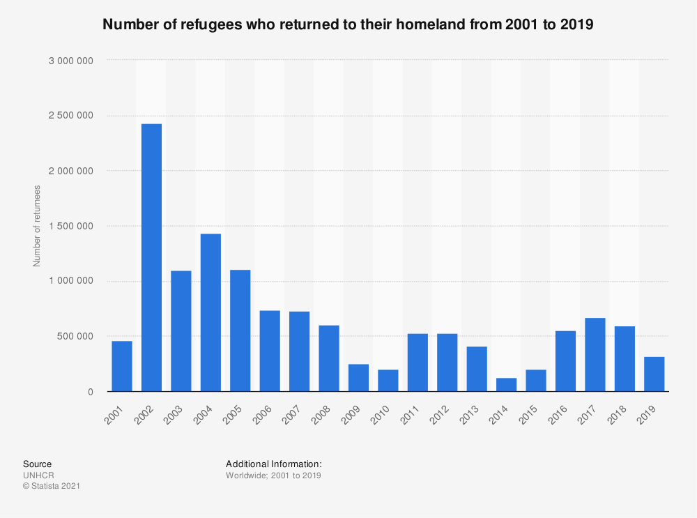 Statistic: Number of refugees who returned to their homeland from 2001 to 2019 | Statista