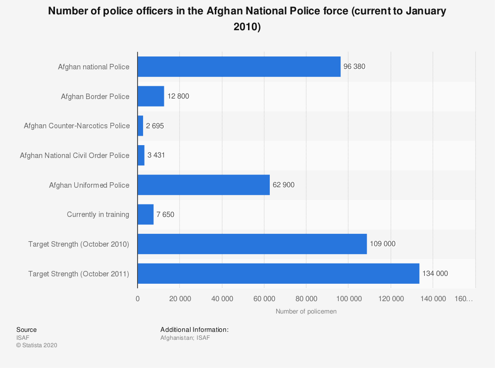 Statistic: Number of police officers in the Afghan National Police force (current to January 2010)   Statista