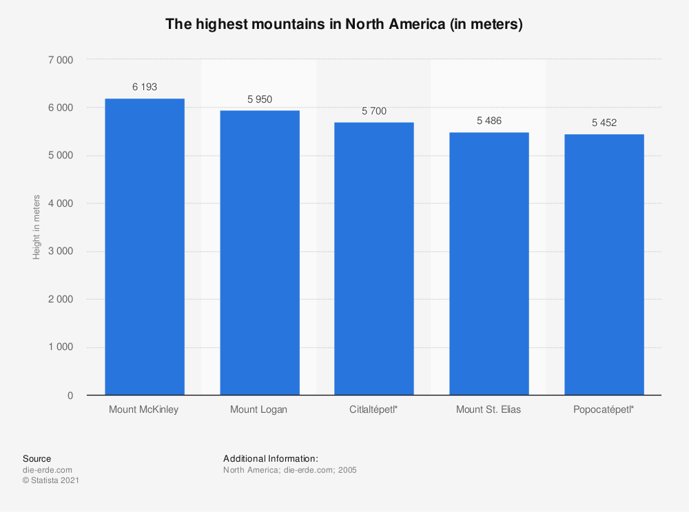 Statistic: The highest mountains in North America (in meters) | Statista