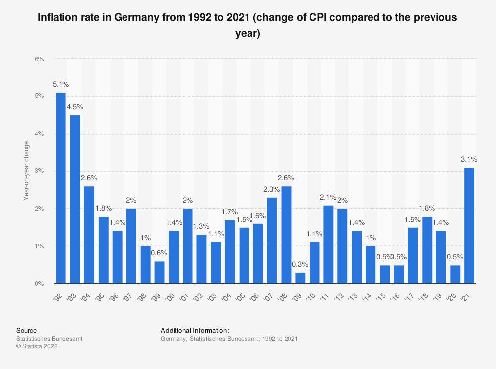 Statistic: Inflation rate in Germany from 1992 to 2019 (change of CPI compared to the previous year) | Statista