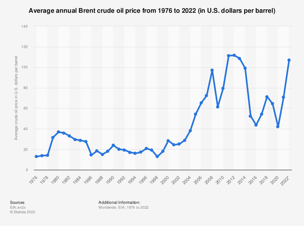 Can the PMO share price rise again? Statistic: Average annual Brent crude oil price from 1976 to 2020 (in U.S. dollars per barrel) | Statista