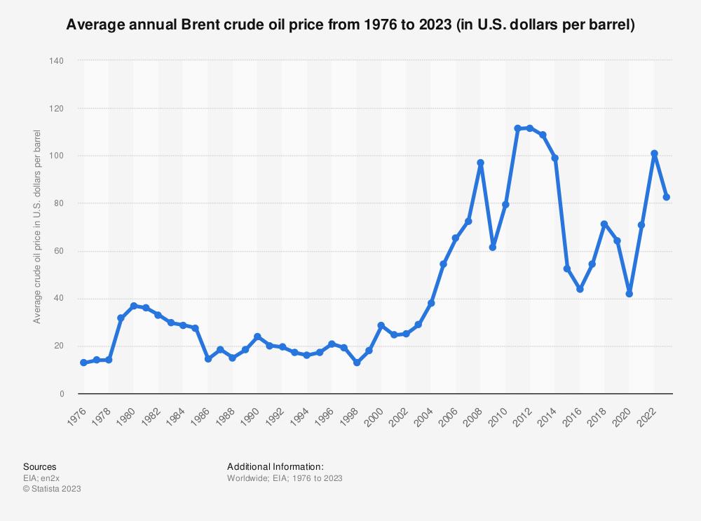 Statistic: Average annual Brent crude oil price from 1976 to 2019 (in U.S. dollars per barrel) | Statista