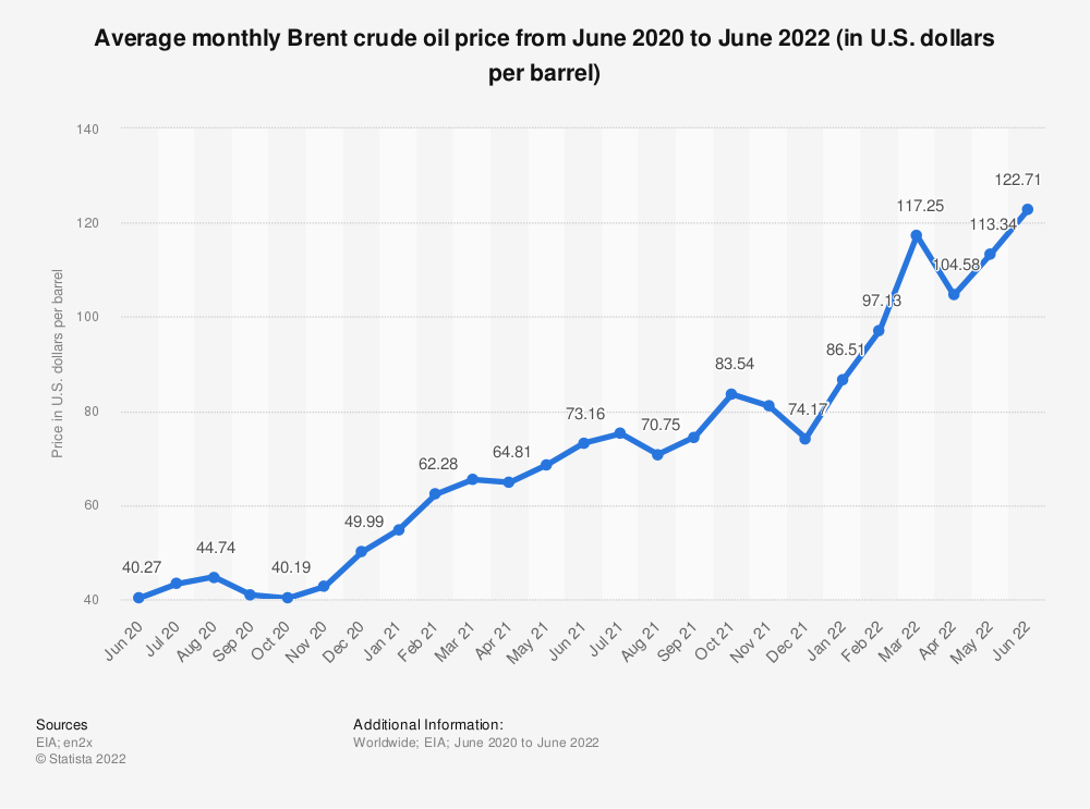Statistic: Average monthly Brent crude oil price from October 2016 to October 2017 (in U.S. dollars per barrel)* | Statista