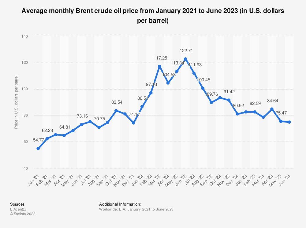 Statistic: Average monthly Brent crude oil price from December 2018 to December 2019 (in U.S. dollars per barrel)*   Statista