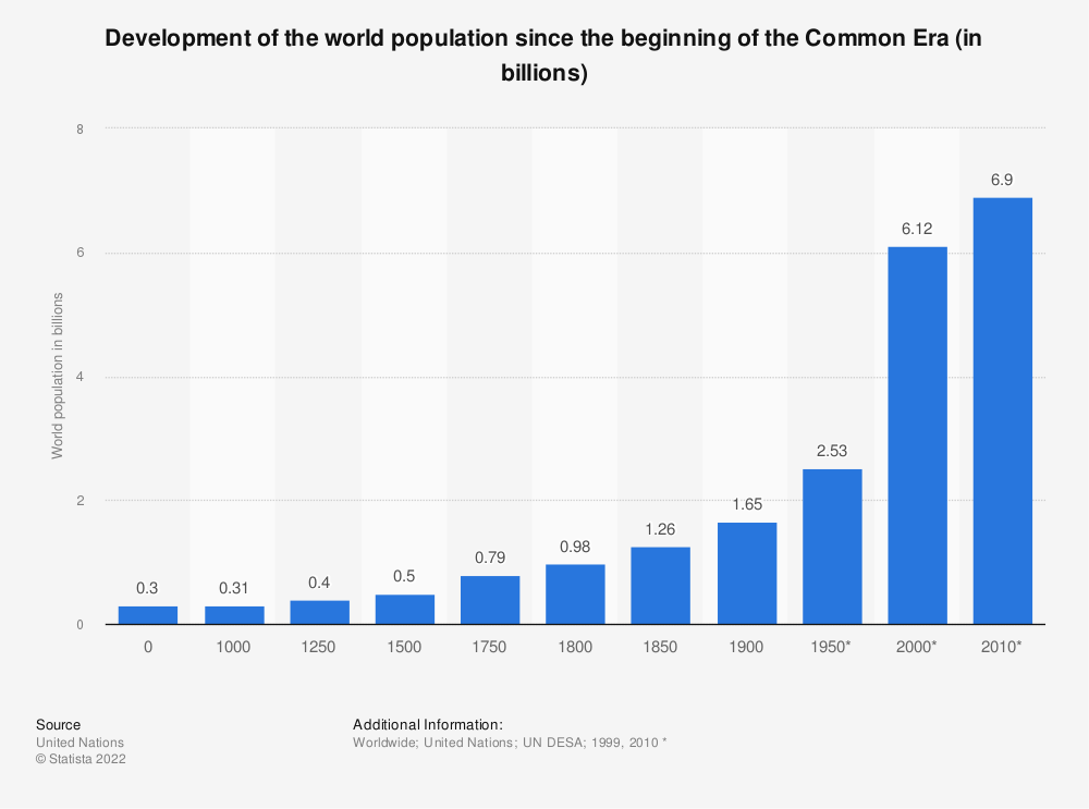 Statistic: Development of the world population since the beginning of the Common Era (in billions) | Statista
