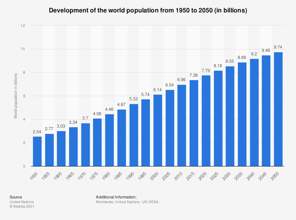 Statistic: Development of the world population from 1950 to 2030 (in billions) | Statista