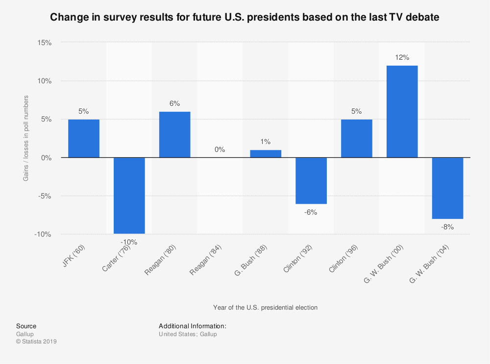 Statistic: Change in survey results for future U.S. presidents based on the last TV debate | Statista