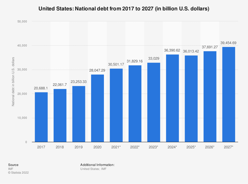 Statistic: United States: National debt from 2014 to 2024 (in billion U.S. dollars) | Statista