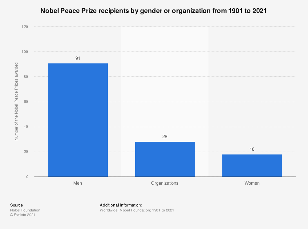 Statistic: Nobel Peace Prize recipients by gender or organization from 1901 to 2018 | Statista