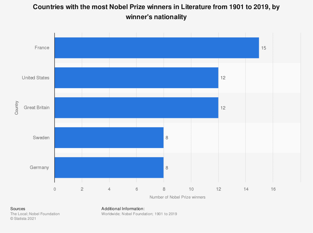 Statistic: Countries with the most Nobel Prize winners in Literature from 1901 to 2019, by winner's nationality | Statista