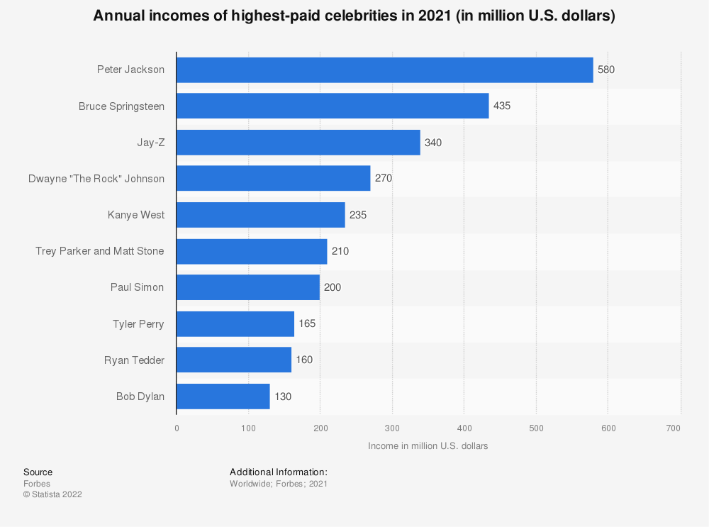 Statistic: Annual incomes of highest-paid film, TV, music and sports celebrities in 2019 (in million U.S. dollars)  | Statista