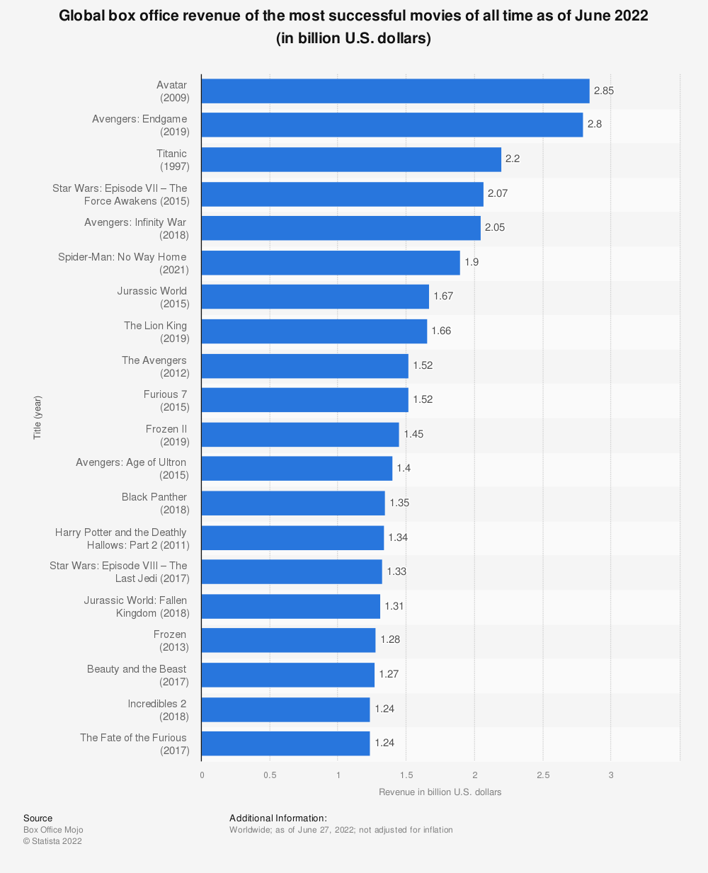 Statistic: Global box office revenue of the most successful movies of all time as of November 2019 (in million U.S. dollars)  | Statista