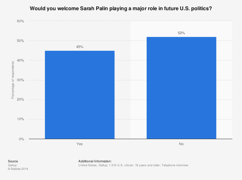Statistic: Would you welcome Sarah Palin playing a major role in future U.S. politics? | Statista