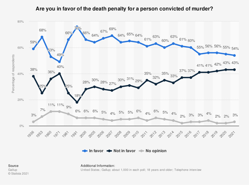 Statistic: Are you in favor of the death penalty for a person convicted of murder? | Statista