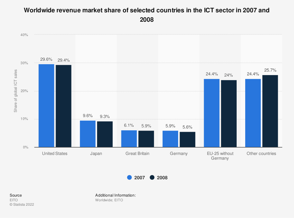 Statistic: Worldwide revenue market share of selected countries in the ICT sector in 2007 and 2008 | Statista
