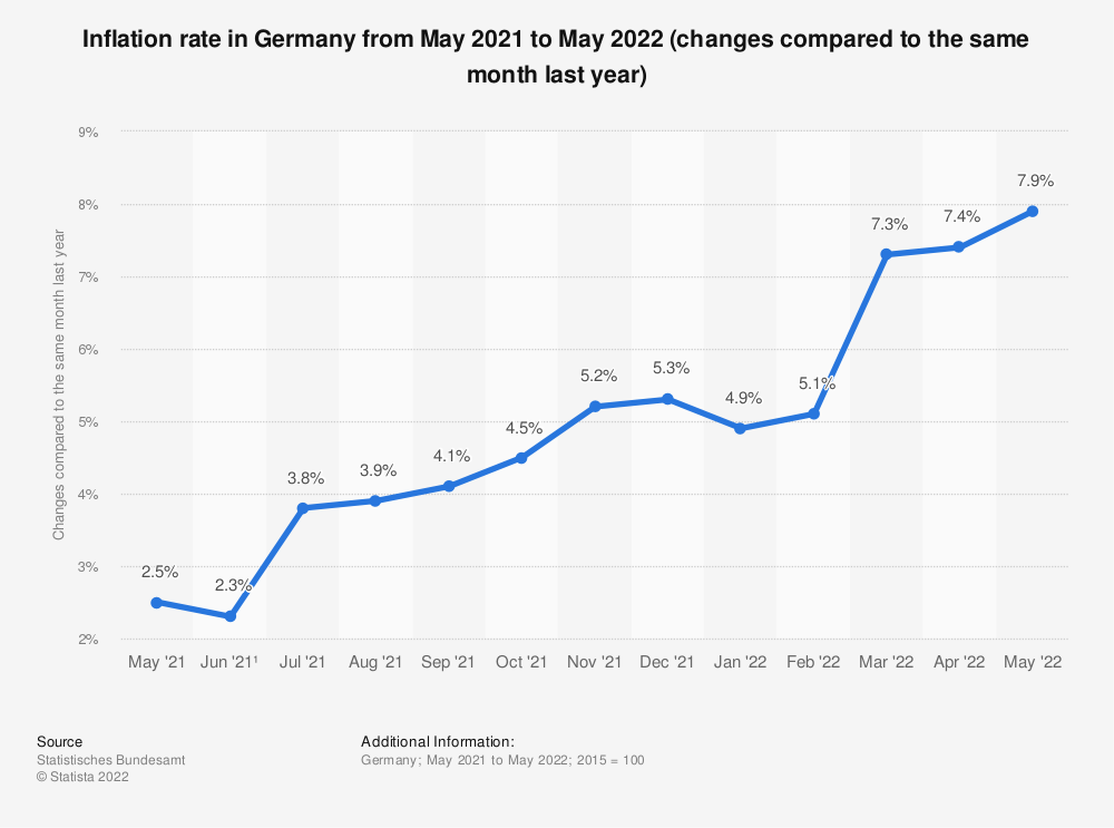 Statistic: Inflation rate in Germany from March 2018 to March 2019 (changes compared to the same month last year) | Statista