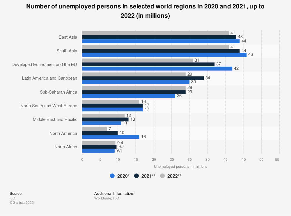 Statistic: Number of unemployed persons in selected world regions in 2019 and 2020, up to 2021 (in millions) | Statista