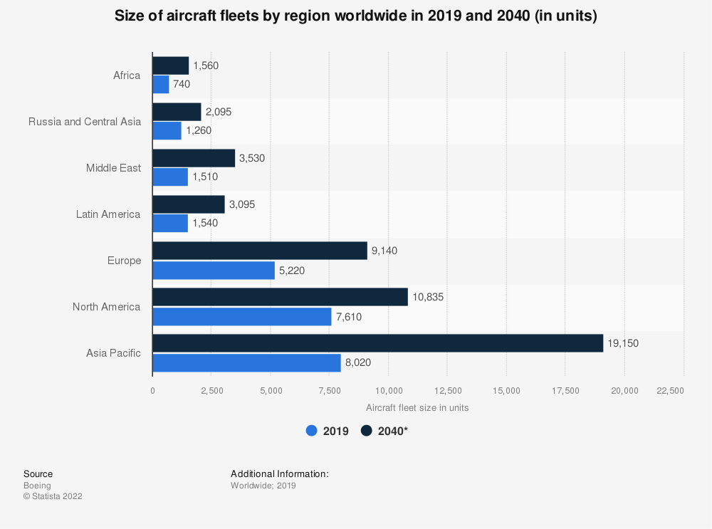 Statistic: Size of aircraft fleets by region worldwide in 2018 and 2038 (in units) | Statista