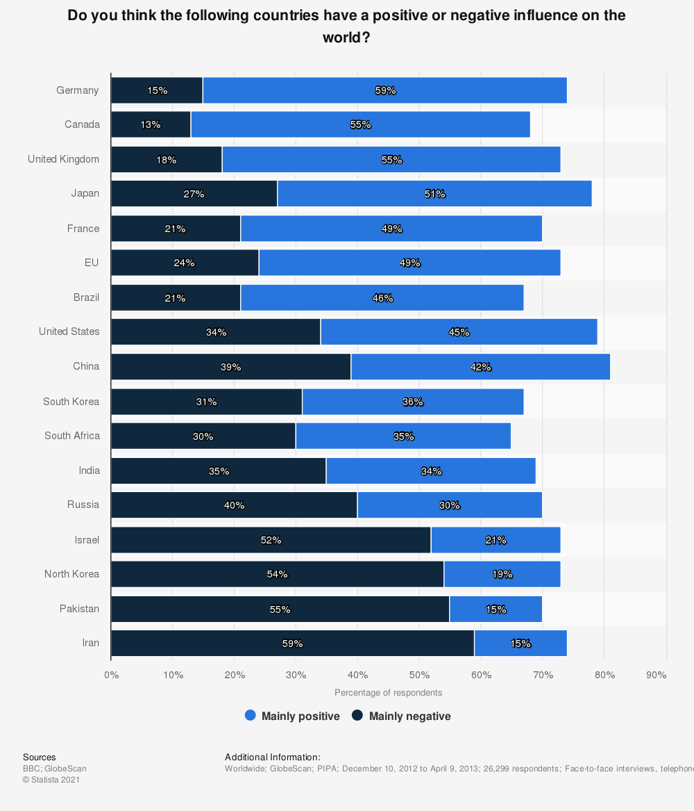 Statistic: Do you think the following countries have a positive or negative influence on the world? | Statista