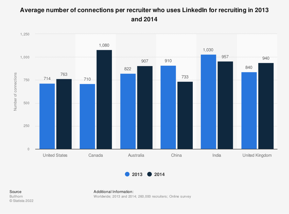 Statistic: Average number of connections per recruiter who uses LinkedIn for recruiting in 2013 and 2014 | Statista