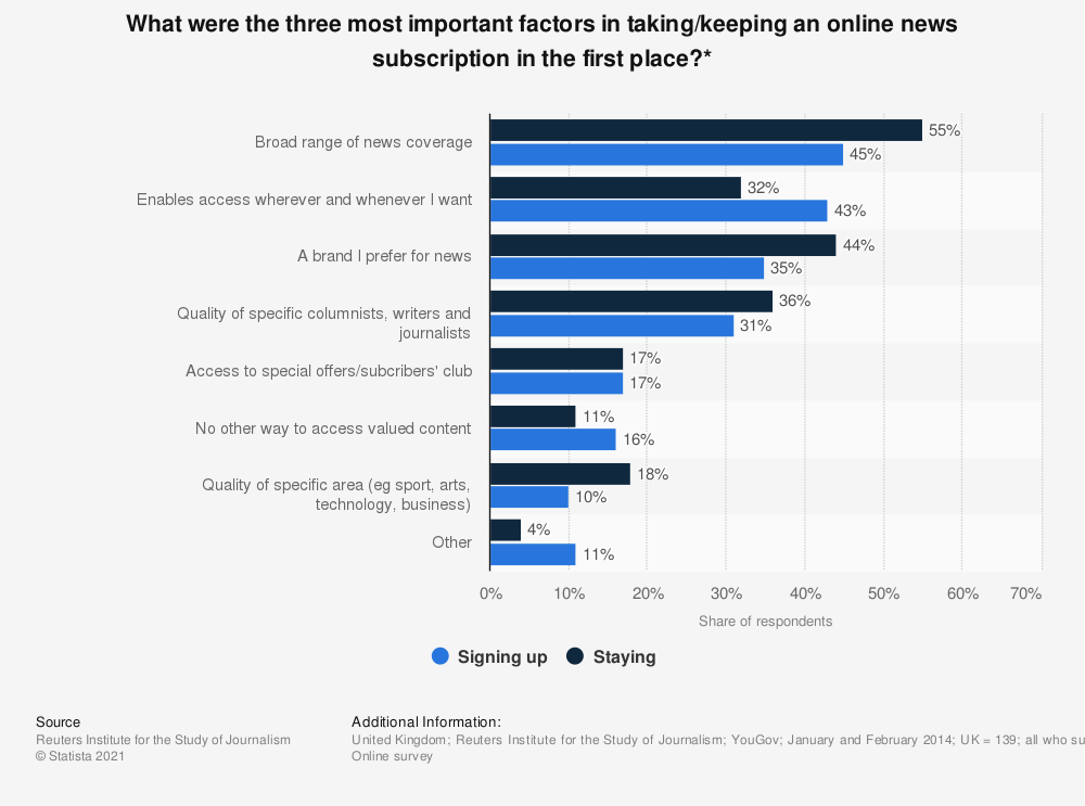 Statistic: What were the three most important factors in taking/keeping an online news subscription in the first place?* | Statista