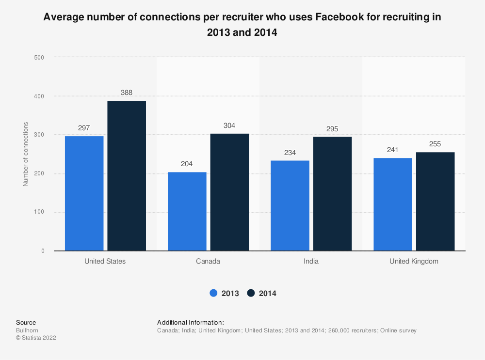 Statistic: Average number of connections per recruiter who uses Facebook for recruiting in 2013 and 2014 | Statista