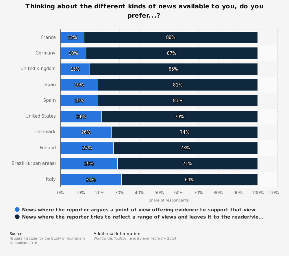 Statistic: Thinking about the different kinds of news available to you, do you prefer...? | Statista