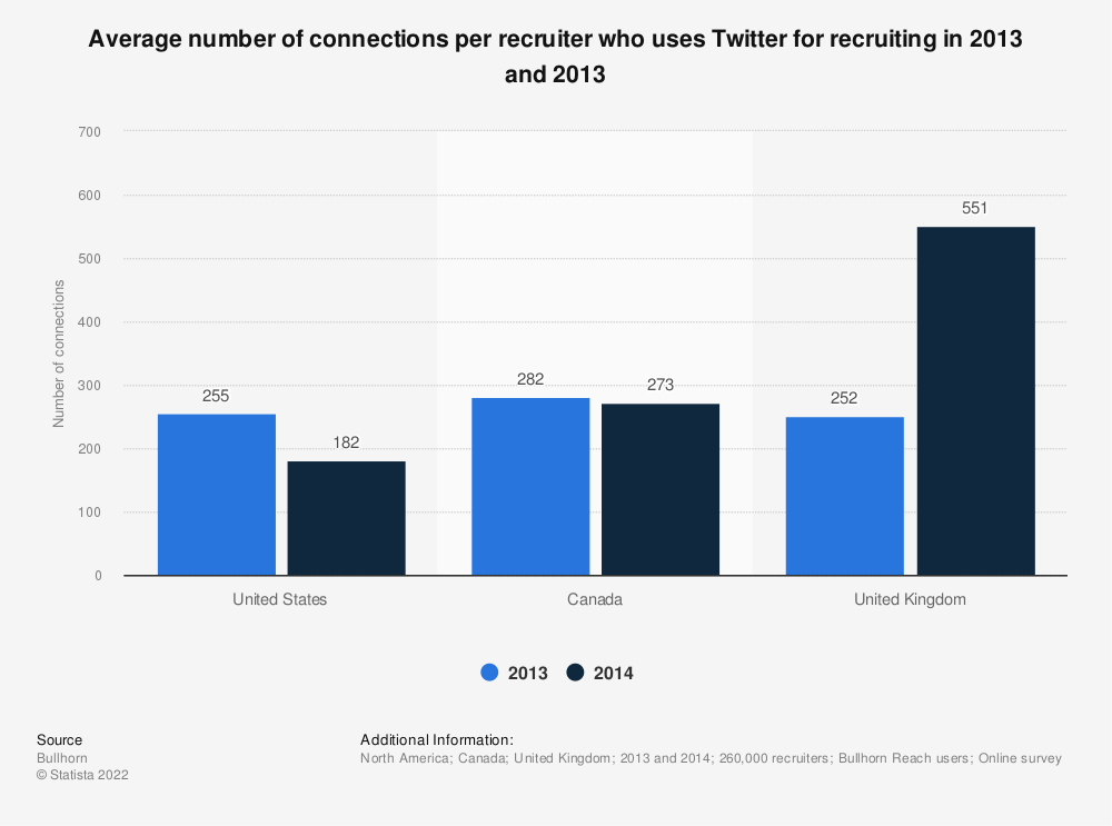 Statistic: Average number of connections per recruiter who uses Twitter for recruiting in 2013 and 2013 | Statista