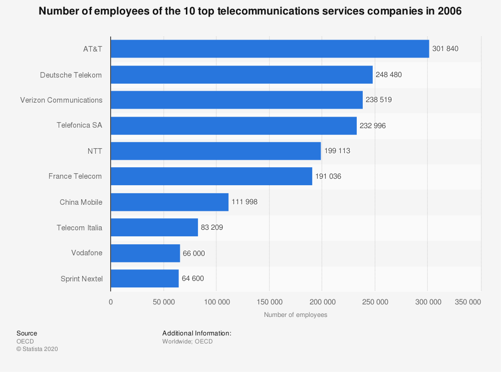 Statistic: Number of employees of the 10 top telecommunications services companies in 2006 | Statista