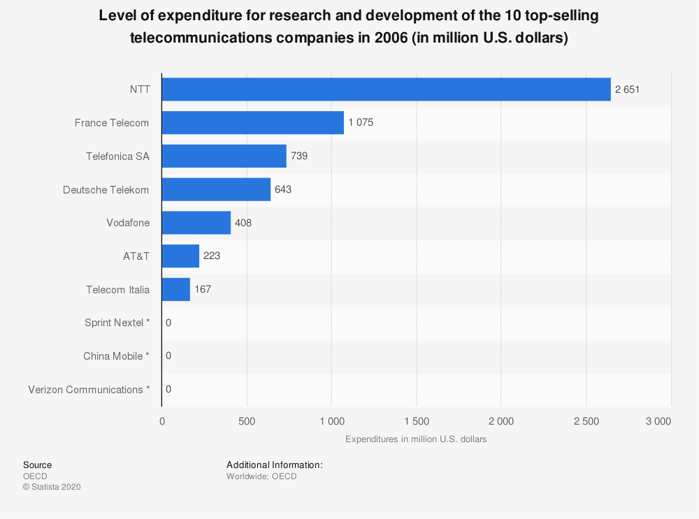 Statistic: Level of expenditure for research and development of the 10 top-selling telecommunications companies in 2006 (in million U.S. dollars)   Statista