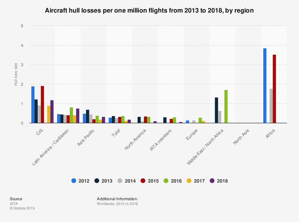 Statistic: Aircraft hull losses per one million flights from 2013 to 2018, by region | Statista