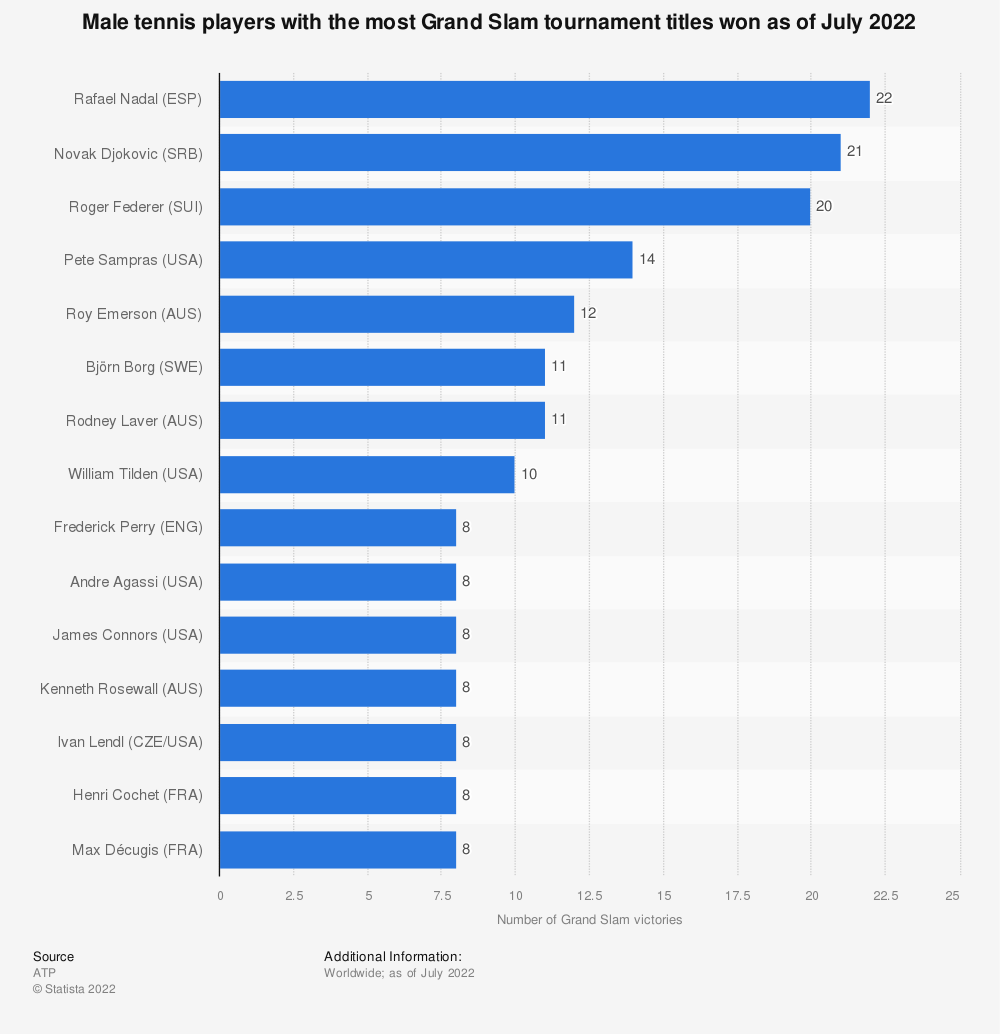 Statistic: Tennis players with the most Grand Slam tournament titles won (as of September 2019) | Statista