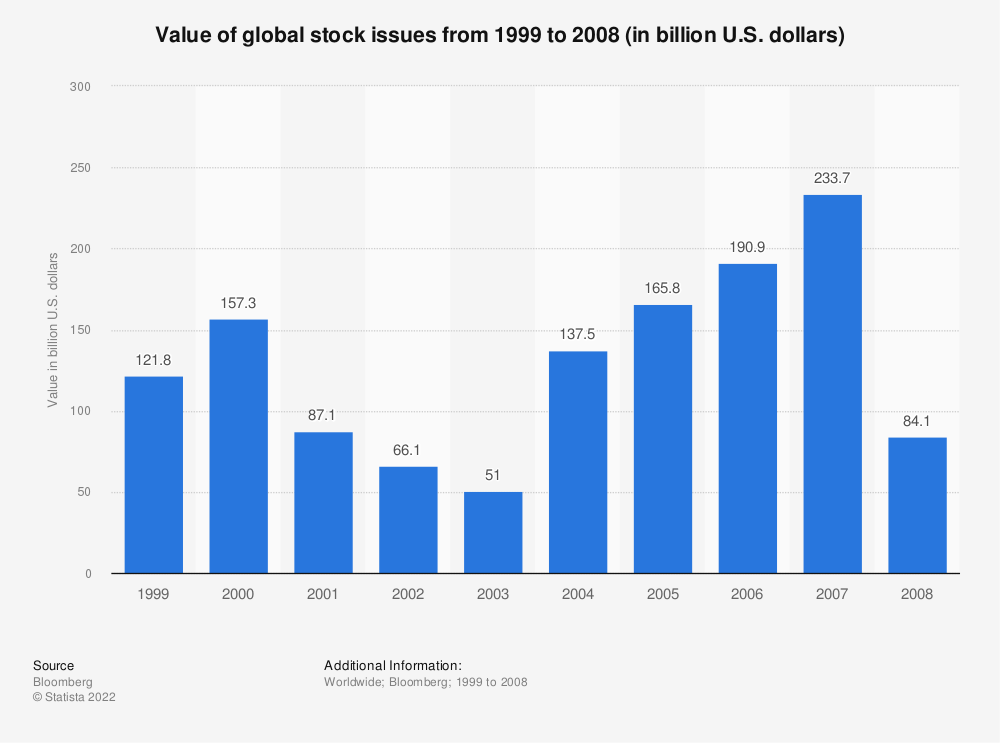 Statistic: Value of global stock issues from 1999 to 2008 (in billion U.S. dollars)   Statista