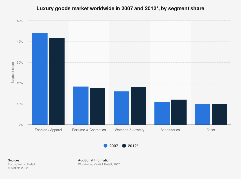 Statistic: Luxury goods market worldwide in 2007 and 2012*, by segment share | Statista