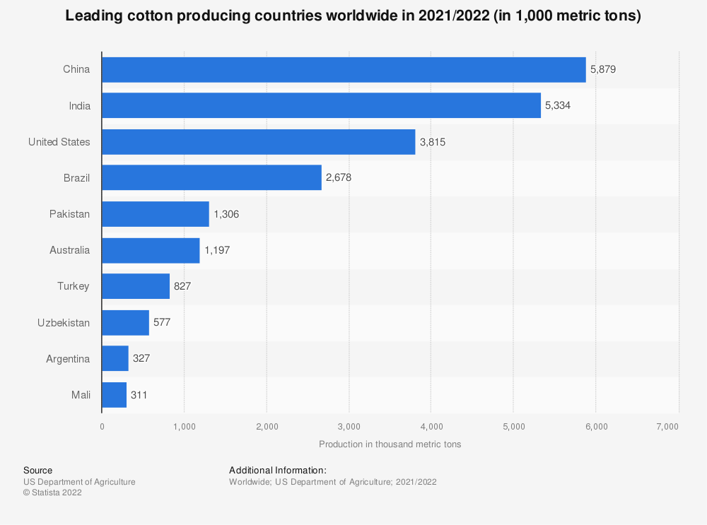 Statistic: Cotton production by country worldwide in 2014/2015 (in 1,000 metric tons) | Statista