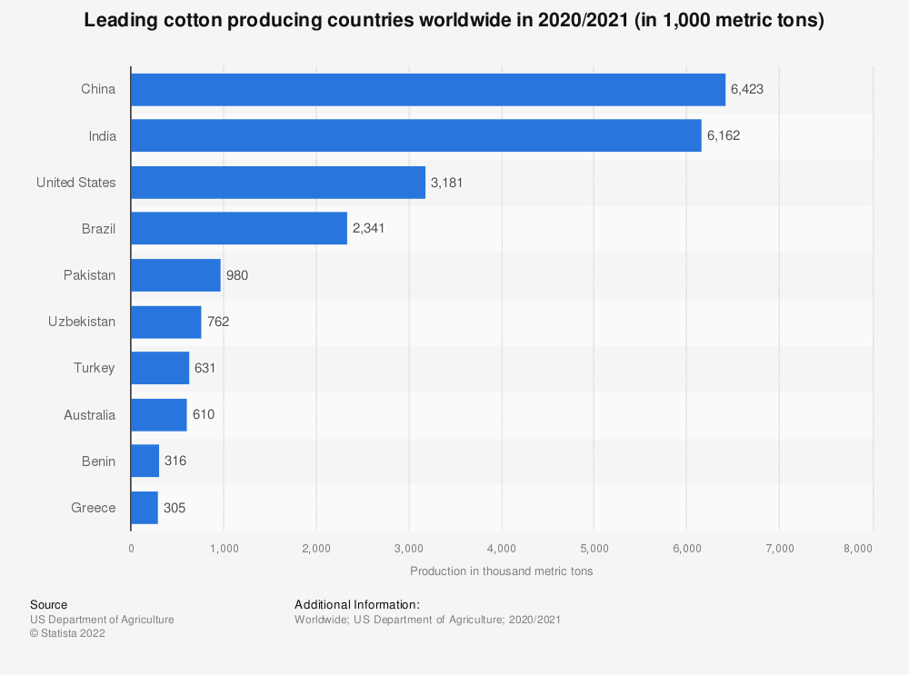 Statistic: Cotton production by country worldwide in 2015/2016 (in 1,000 metric tons) | Statista