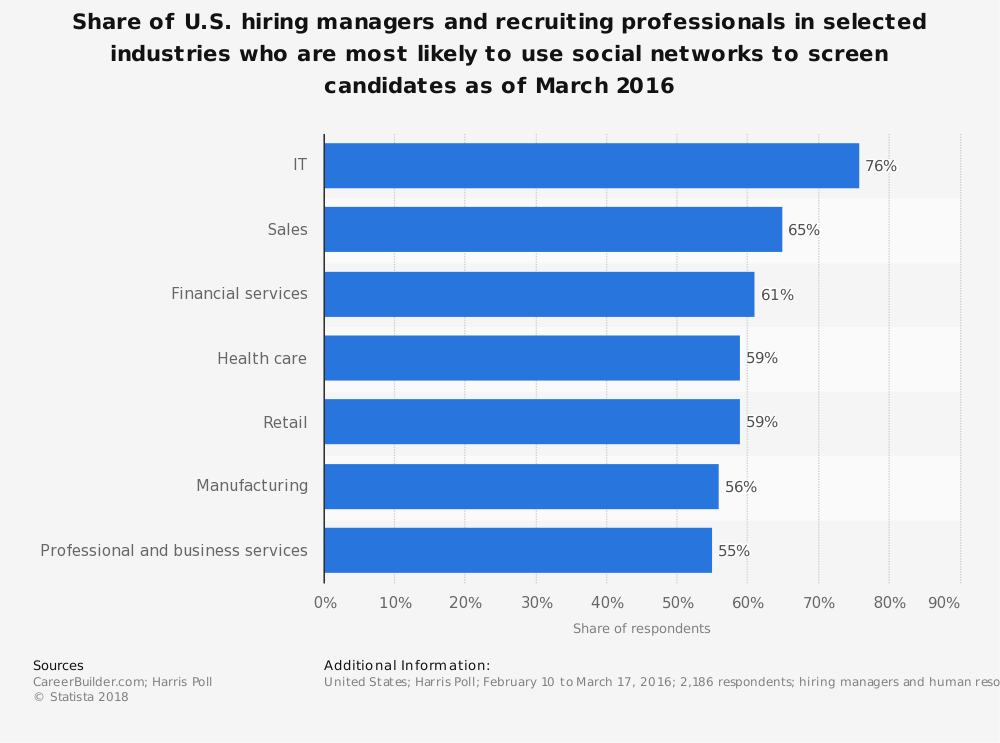 Statistic: Share of U.S. hiring managers and recruiting professionals in selected industries who are most likely to use social networks to screen candidates as of March 2016 | Statista