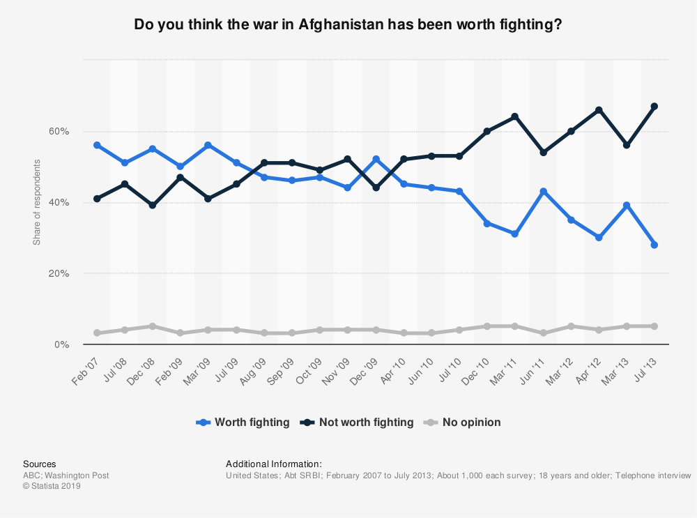 Statistic: Do you think the war in Afghanistan has been worth fighting? | Statista