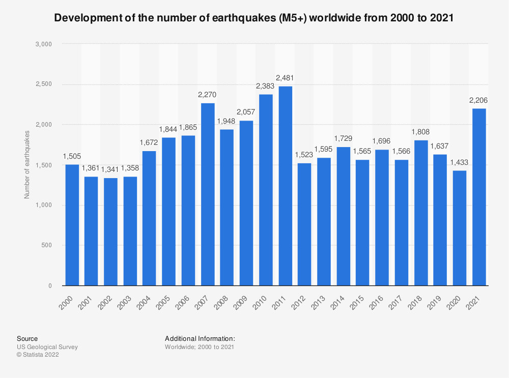 Statistic: Development of the number of earthquakes (M5+) worldwide from 2000 to 2018 | Statista