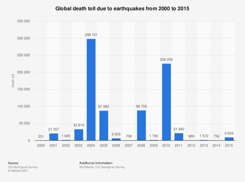 Statistic: Global death toll due to earthquakes from 2000 to 2015 | Statista